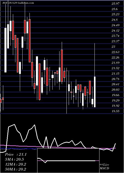 Inani Marble weekly charts