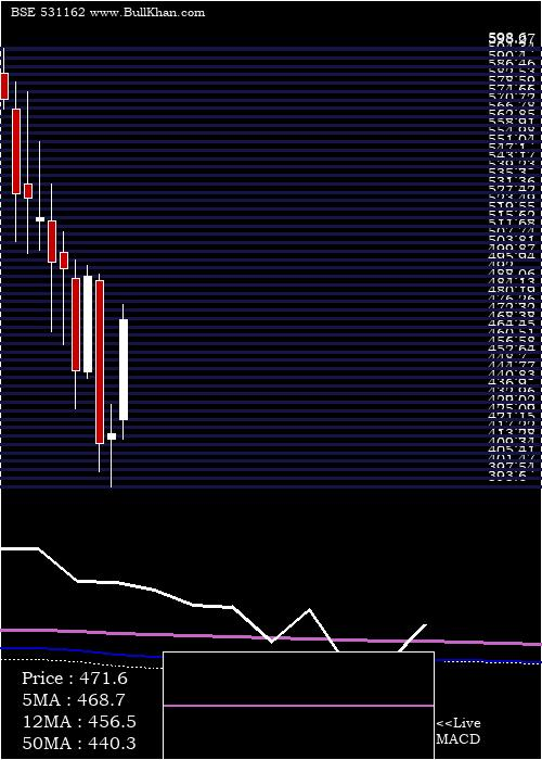 Emami monthly charts