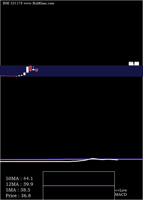 Hemang monthly charts