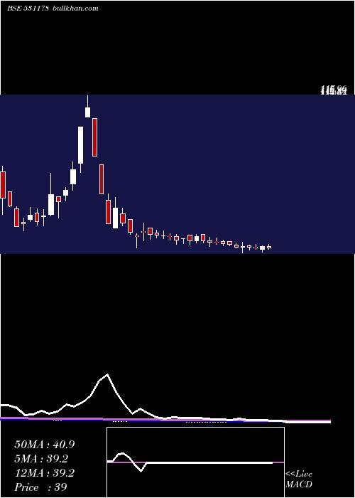 Hemang weekly charts