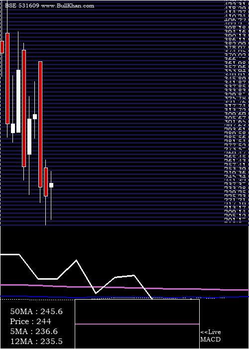 Kg Petrochem monthly charts