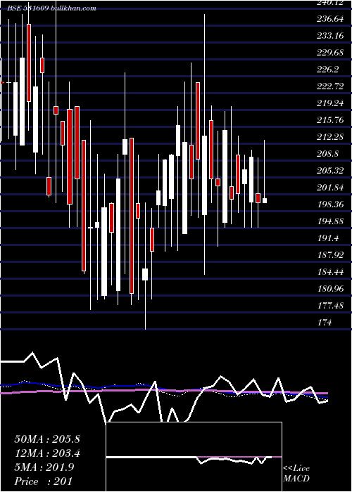 Kg Petrochem weekly charts