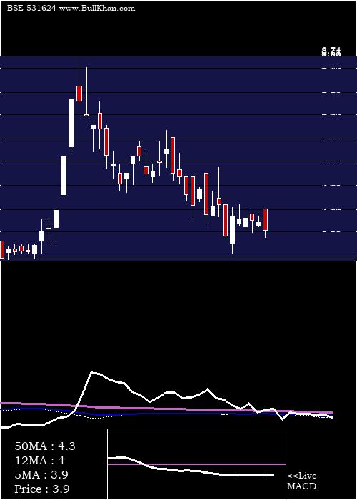Country Cond weekly charts