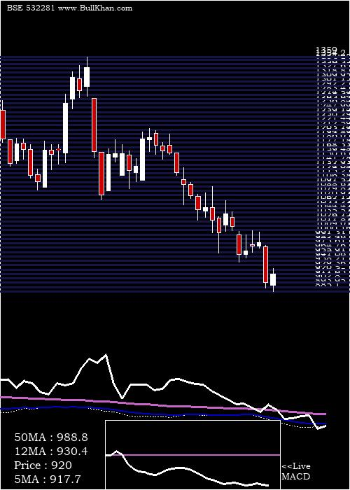 Hcl Techno weekly charts