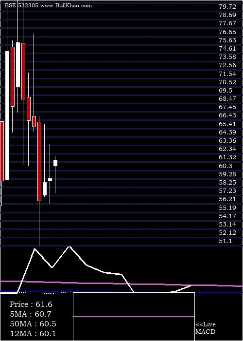 Ind Swift monthly charts