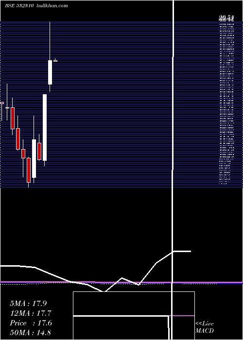 Shree Rama monthly charts