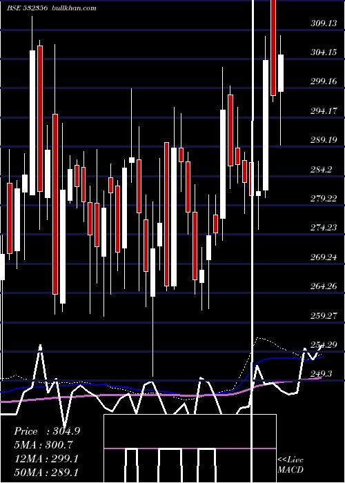Triveni Engg weekly charts