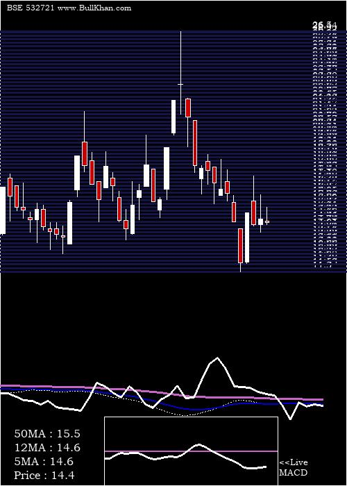 Visa Steel weekly charts