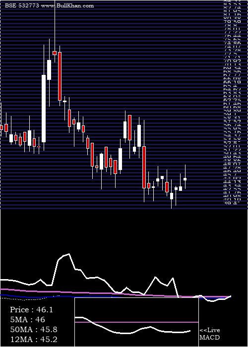 Global Vect weekly charts