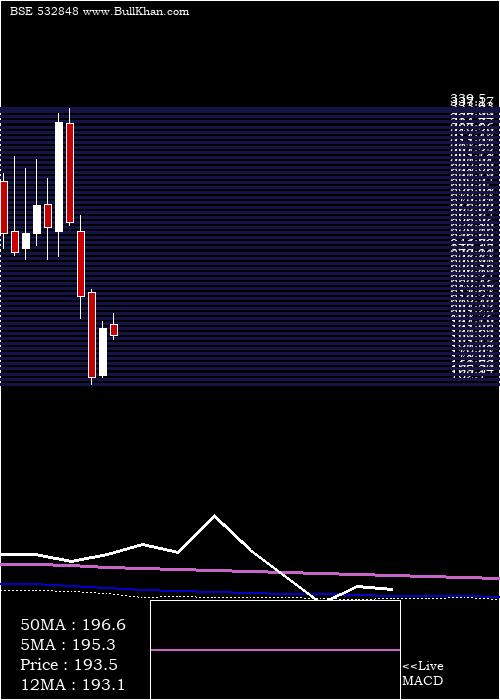 Delta Corp monthly charts