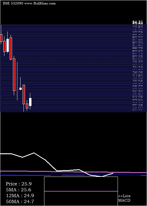 Take Solut monthly charts