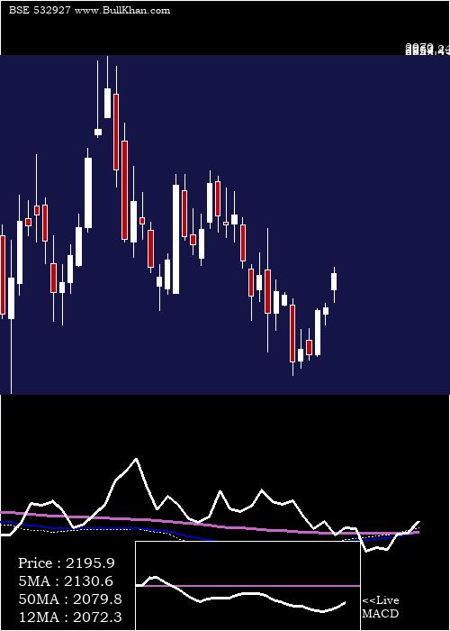 Eclerx weekly charts