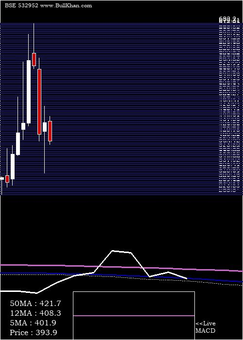Nahar Cap monthly charts