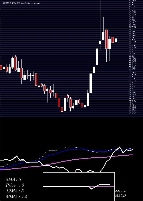 Rtnpower weekly charts