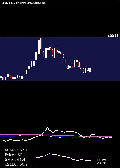 D B weekly charts
