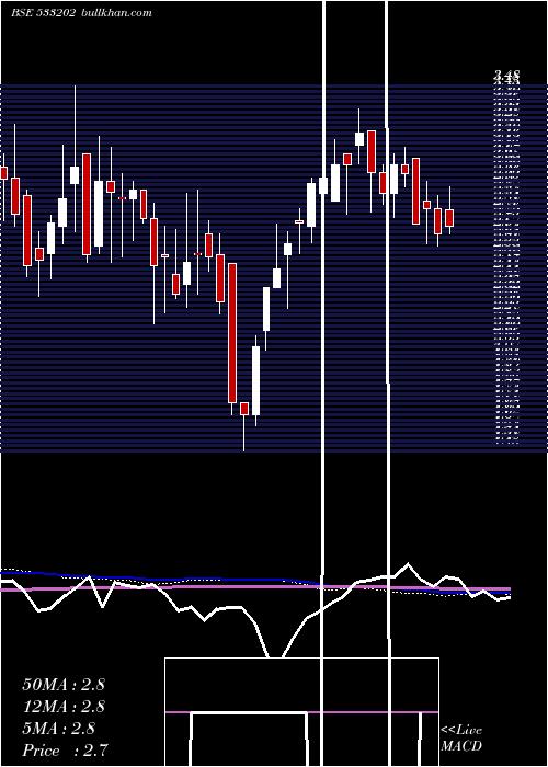 Neh weekly charts