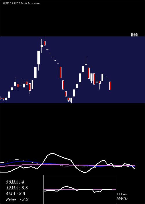 Indosolar weekly charts