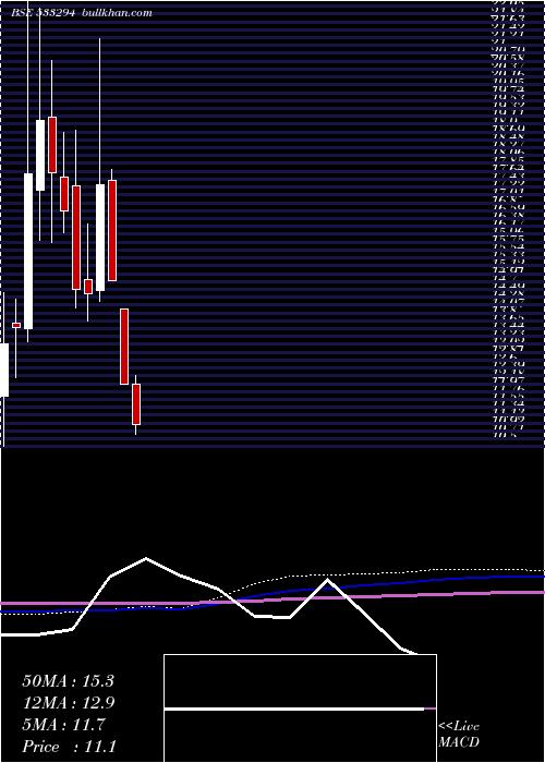 Ravi Kumar monthly charts