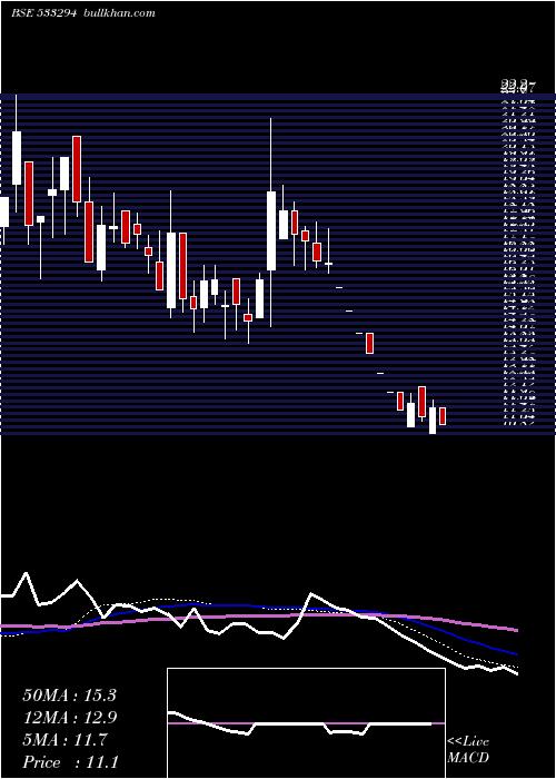 Ravi Kumar weekly charts