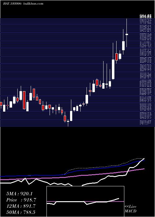 Summit Secu weekly charts