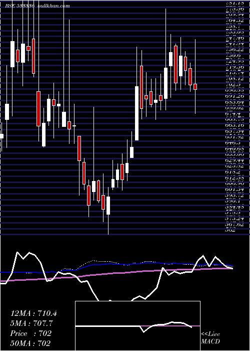 Dhuninv weekly charts