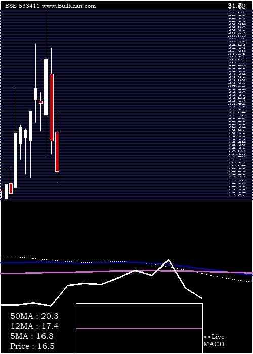 Sangh Forg monthly charts