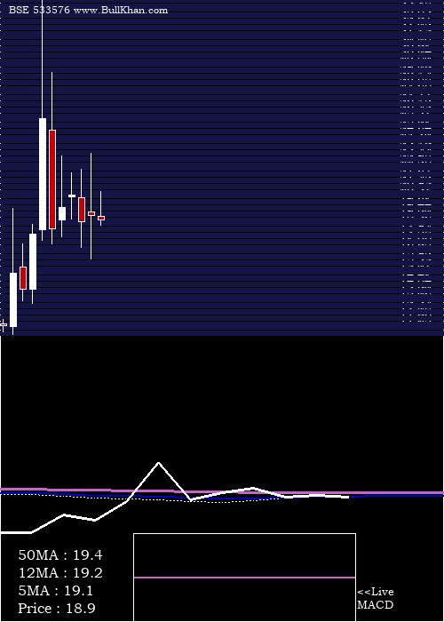 Vaswani Ind monthly charts
