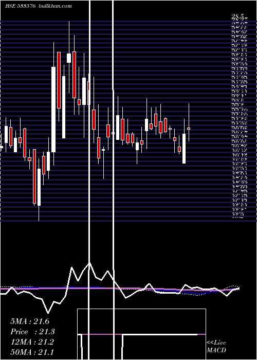 Vaswani Ind weekly charts