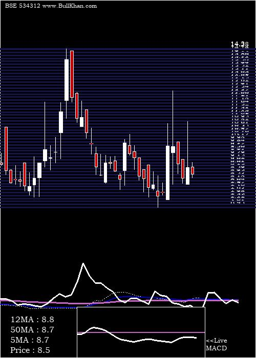 Mt Educare weekly charts