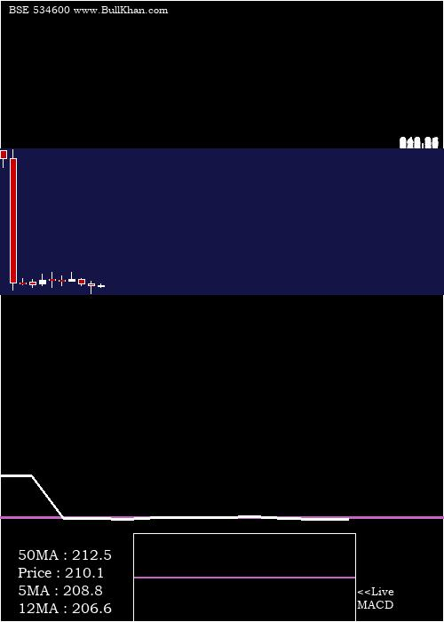 Jtl Infra monthly charts