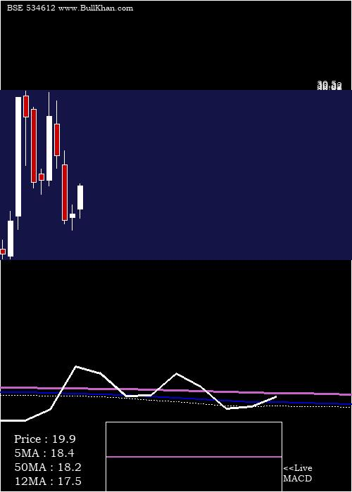 Amtl monthly charts
