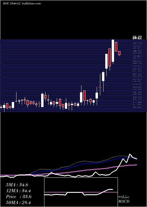 Amtl weekly charts