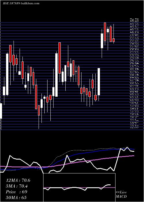 Phoenix Tn weekly charts