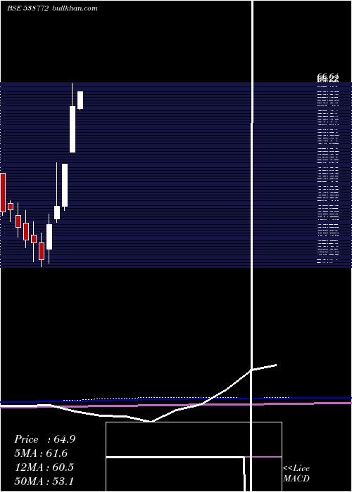 Niyogin monthly charts