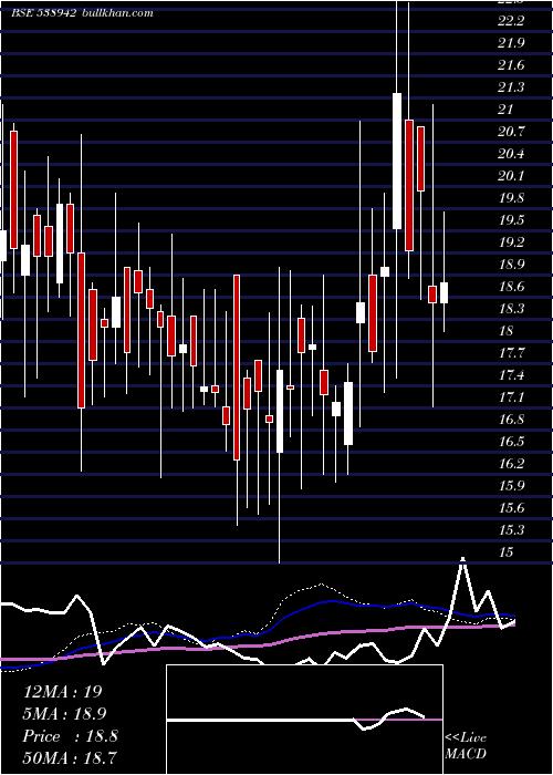 Mercantile weekly charts