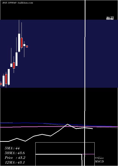 Ttil monthly charts