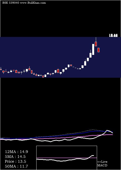 Ttil weekly charts