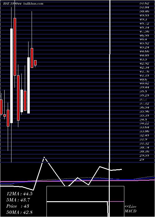 Manaksteltd monthly charts