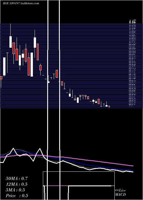 Devhari weekly charts