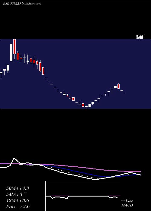 Jiyaeco weekly charts