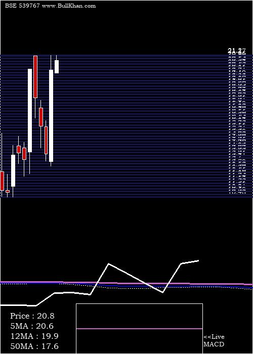 Mnil monthly charts
