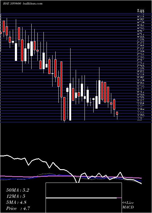 Chdchem weekly charts