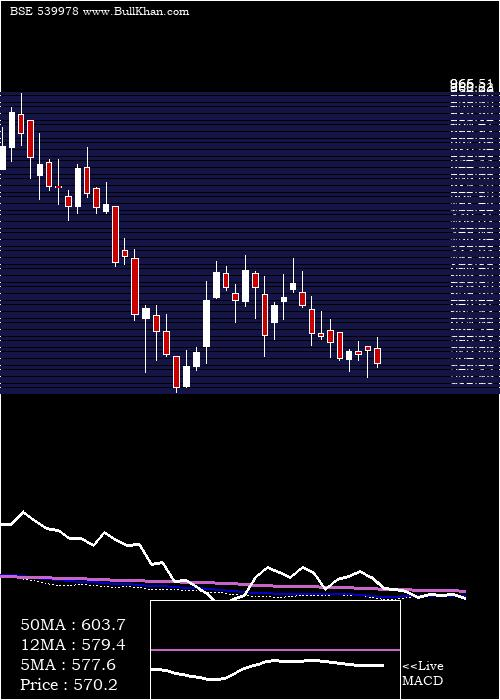 Quess weekly charts