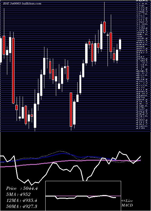 Lti weekly charts