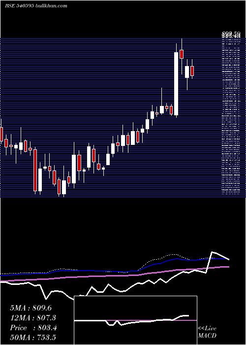 Tejasnet weekly charts