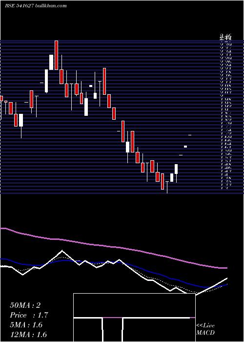 Hitechwind weekly charts