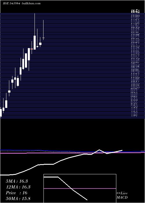 Niosag monthly charts