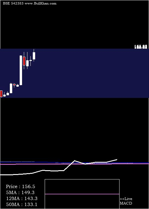 Ritco monthly charts