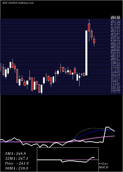 Ritco weekly charts