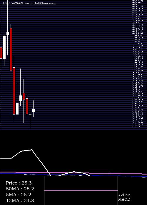 Bmw monthly charts